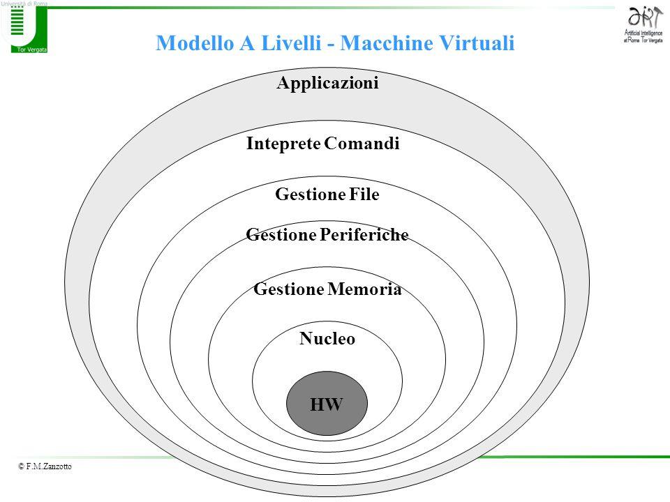 © F.M.Zanzotto Modello A Livelli - Macchine Virtuali App Applicazioni Inteprete Comandi Gestione File Gestione Periferiche Gestione Memoria Nucleo HW
