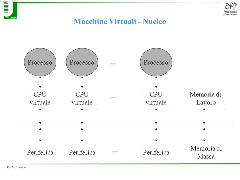 © F.M.Zanzotto Macchine Virtuali - Nucleo Processo CPU virtuale CPU virtuale CPU virtuale... Periferica Memoria di Lavoro Memoria di Massa... Processo