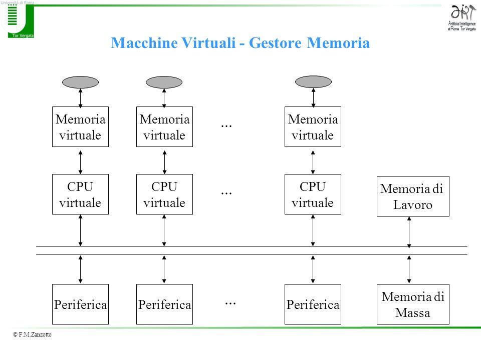 © F.M.Zanzotto Macchine Virtuali - Gestore Memoria CPU virtuale CPU virtuale CPU virtuale... Periferica Memoria di Lavoro Memoria di Massa... Memoria