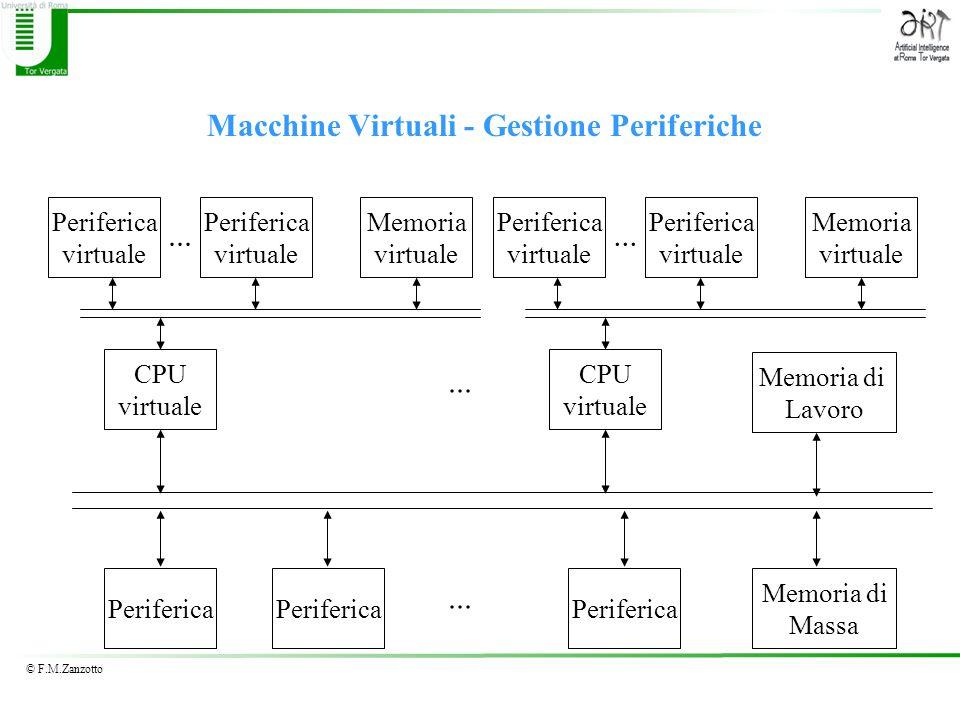 © F.M.Zanzotto Macchine Virtuali - Gestione Periferiche Periferica Memoria di Lavoro Memoria di Massa... CPU virtuale Memoria virtuale Periferica virt