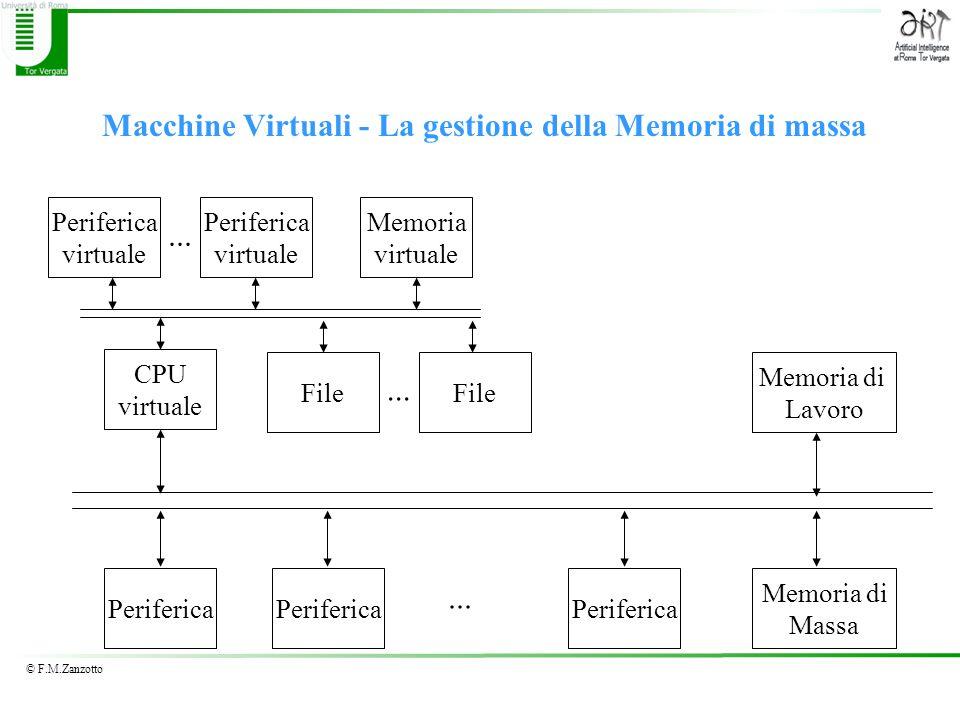 © F.M.Zanzotto Macchine Virtuali - La gestione della Memoria di massa Periferica Memoria di Lavoro Memoria di Massa... CPU virtuale Memoria virtuale P