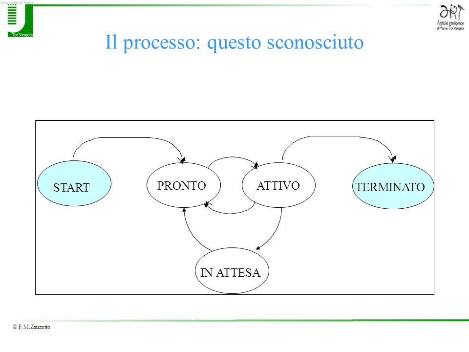 © F.M.Zanzotto Il processo: questo sconosciuto START PRONTOATTIVO IN ATTESA TERMINATO