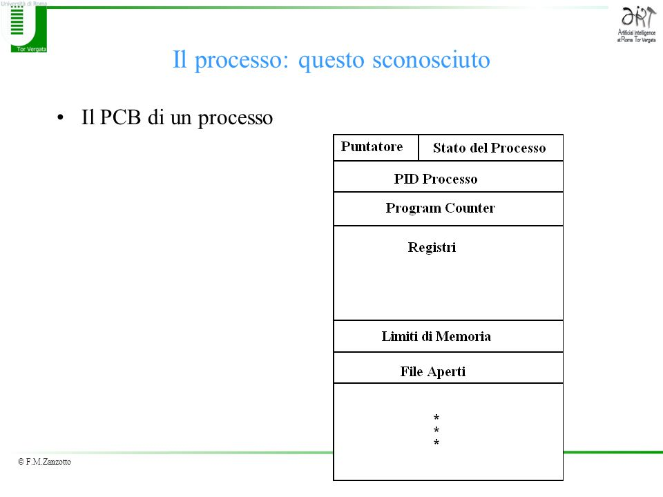 © F.M.Zanzotto Il processo: questo sconosciuto Il PCB di un processo