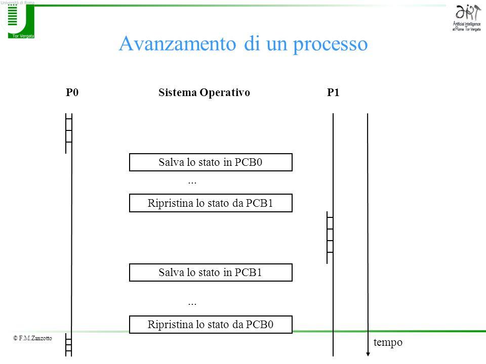 © F.M.Zanzotto Avanzamento di un processo P0P1Sistema Operativo... Salva lo stato in PCB0 Ripristina lo stato da PCB1 Salva lo stato in PCB1 Ripristin