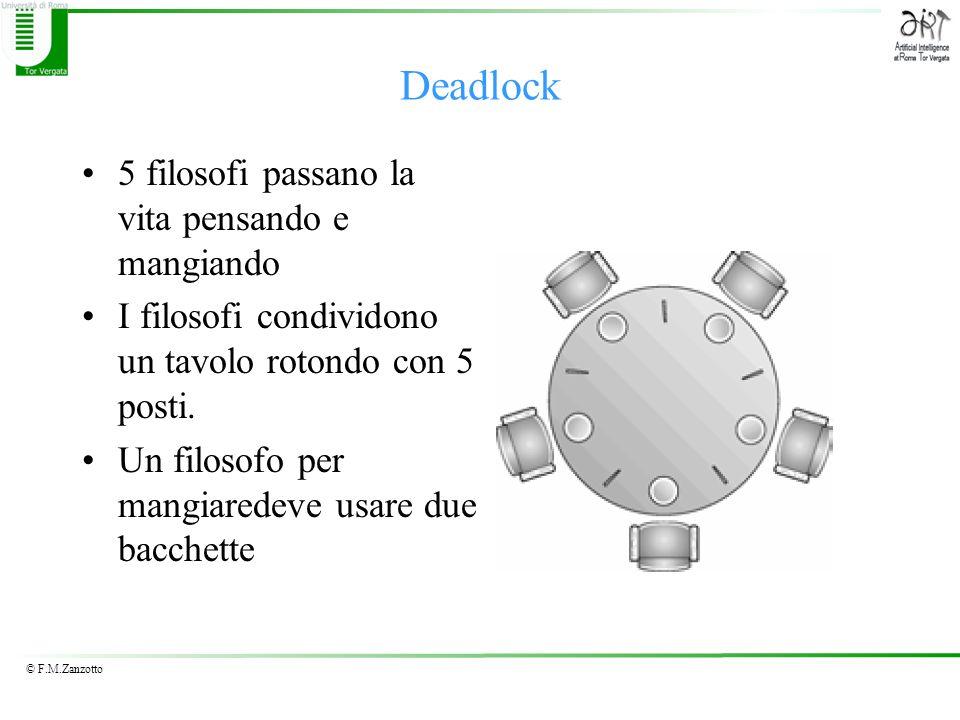 © F.M.Zanzotto Deadlock 5 filosofi passano la vita pensando e mangiando I filosofi condividono un tavolo rotondo con 5 posti. Un filosofo per mangiare