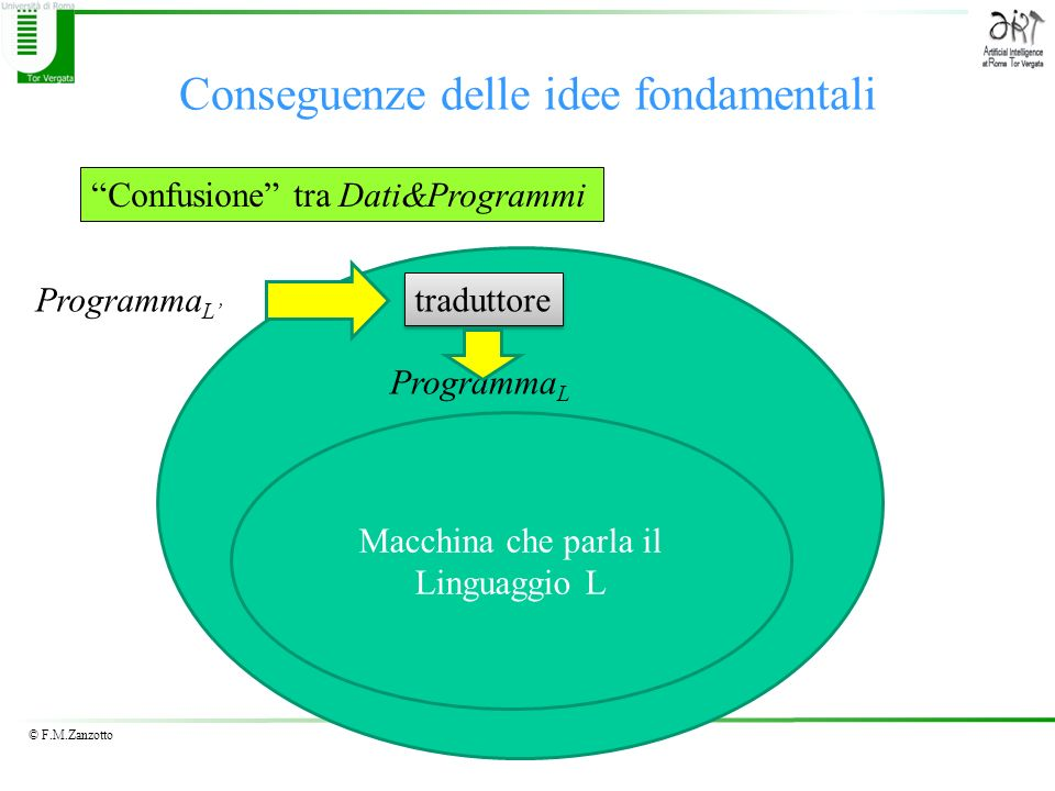 © F.M.Zanzotto Conseguenze delle idee fondamentali Confusione tra Dati&Programmi Programma L Macchina che parla il Linguaggio L Programma L traduttore
