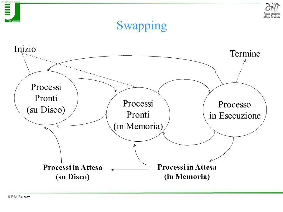 © F.M.Zanzotto Swapping Processi Pronti (in Memoria) Processo in Esecuzione Processi Pronti (su Disco) Processi in Attesa (in Memoria) Processi in Att