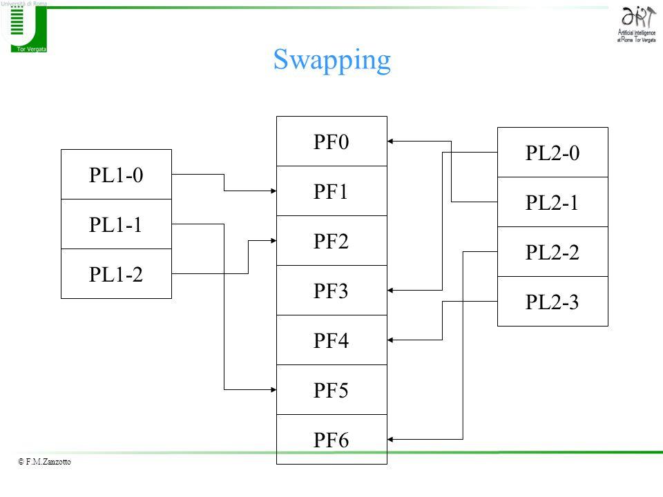© F.M.Zanzotto Swapping PF0 PF1 PF2 PF3 PF4 PL2-3 PL1-0 PL2-2 PL2-1 PL2-0 PL1-1 PL1-2 PF5 PF6