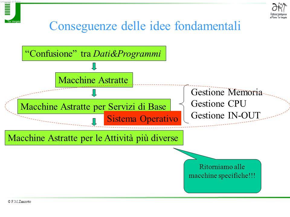 © F.M.Zanzotto Processi e Moltiplicazione Macchine Virtuali Obiettivo: vogliamo ottenere che con un unico processore possano essere eseguiti più programmi Mezzo: Multiprogrammazione Concetto Fondamentale: Processo Come otteniamo la moltiplicazione delle macchine: dividendo il tempo!