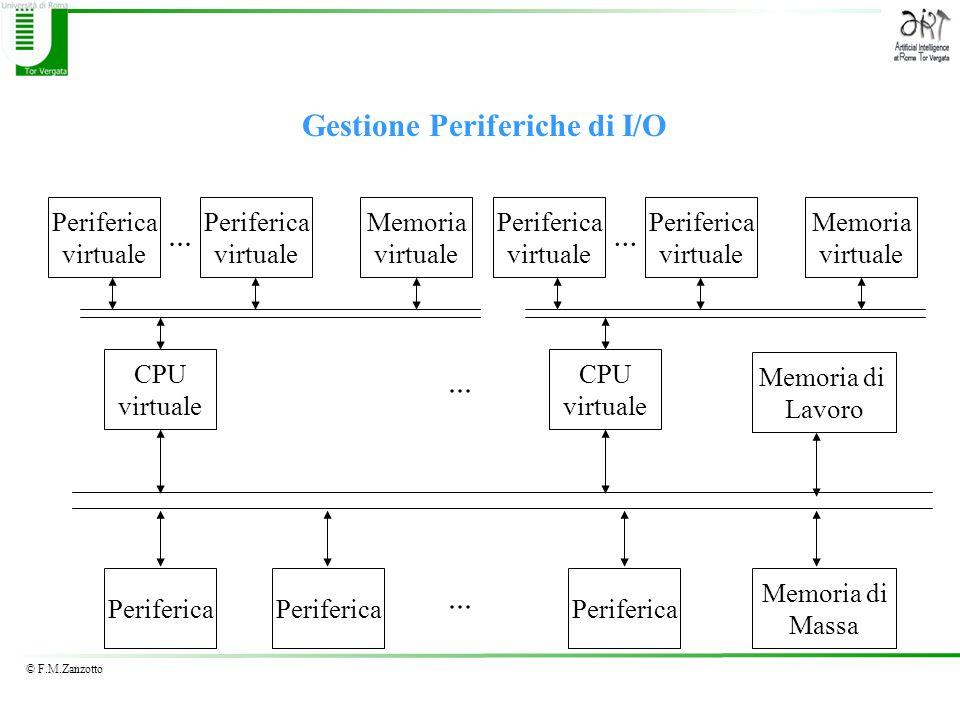 © F.M.Zanzotto Gestione Periferiche di I/O Periferica Memoria di Lavoro Memoria di Massa... CPU virtuale Memoria virtuale Periferica virtuale Periferi