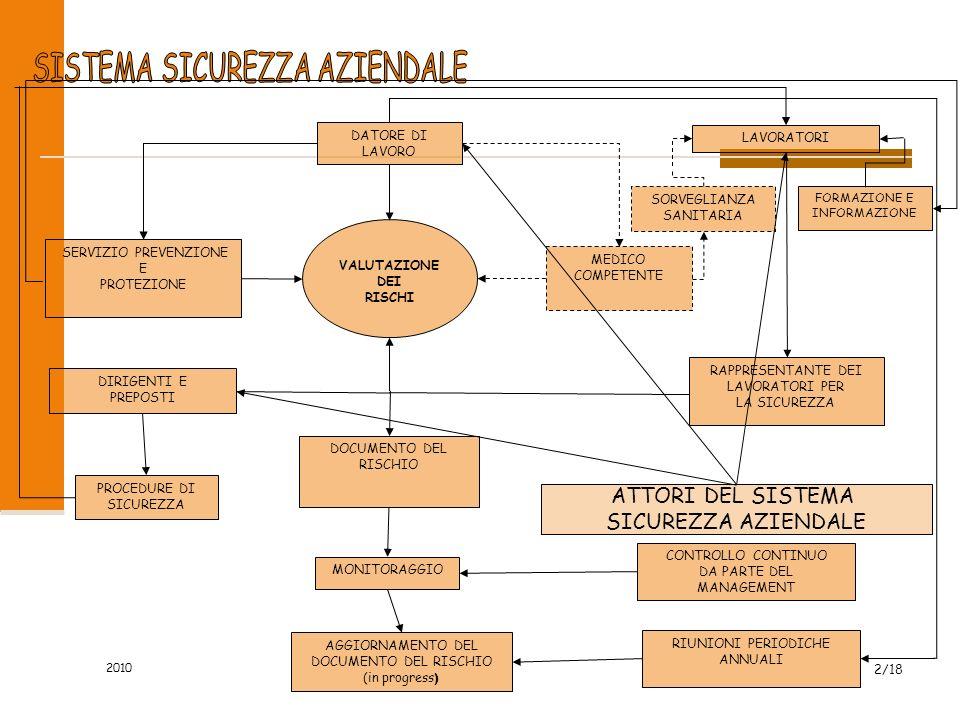 Il modello di organizzazione della sicurezza nella scuolaing. Domenico Mannelli wwww wwww wwww.... mmmm aaaa nnnn nnnn eeee llll llll iiii.... iiii nn