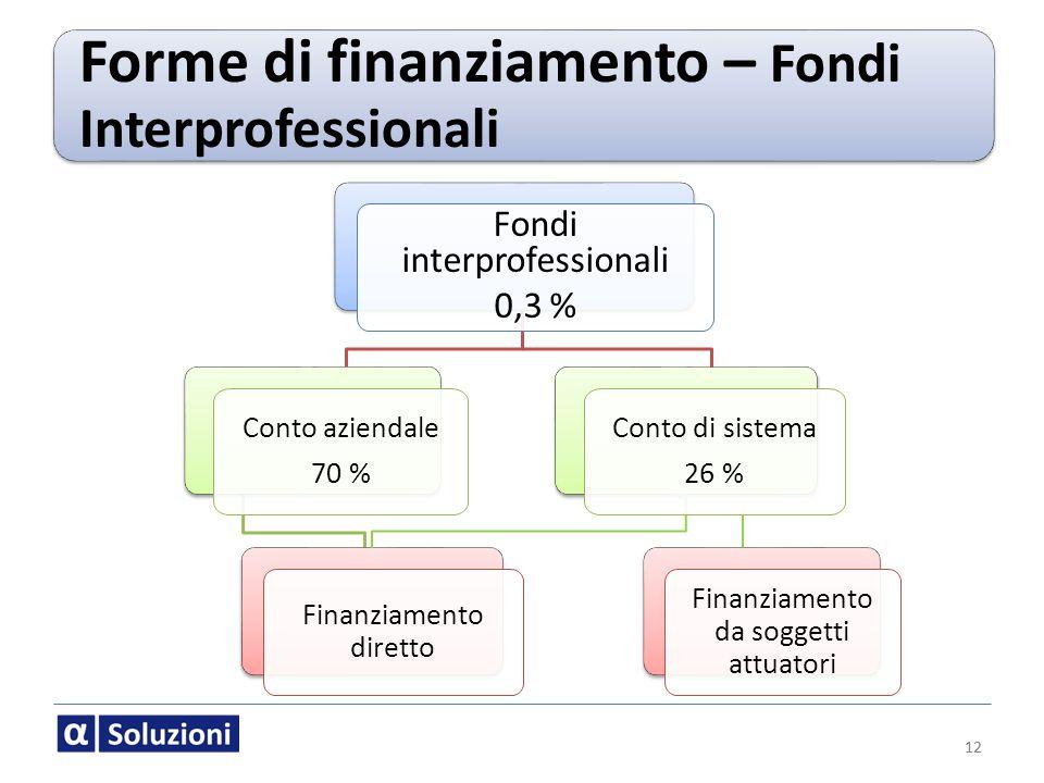 12 Forme di finanziamento – Fondi Interprofessionali 12 Fondi interprofessionali 0,3 % Finanziamento diretto Conto aziendale 70 % Finanziamento da sog