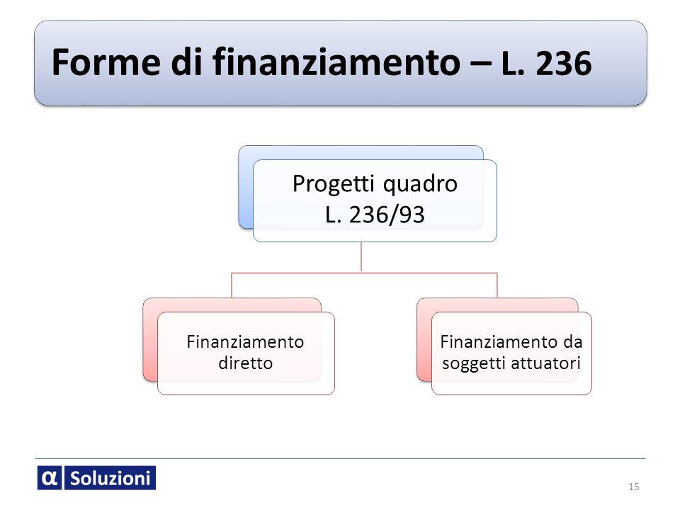 Forme di finanziamento – L. 236 Progetti quadro L. 236/93 Finanziamento diretto Finanziamento da soggetti attuatori 15