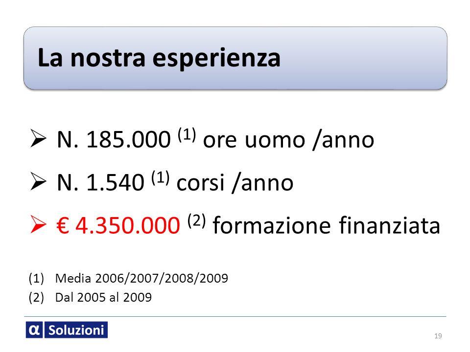 La nostra esperienza N. 185.000 (1) ore uomo /anno N. 1.540 (1) corsi /anno 4.350.000 (2) formazione finanziata (1)Media 2006/2007/2008/2009 (2)Dal 20