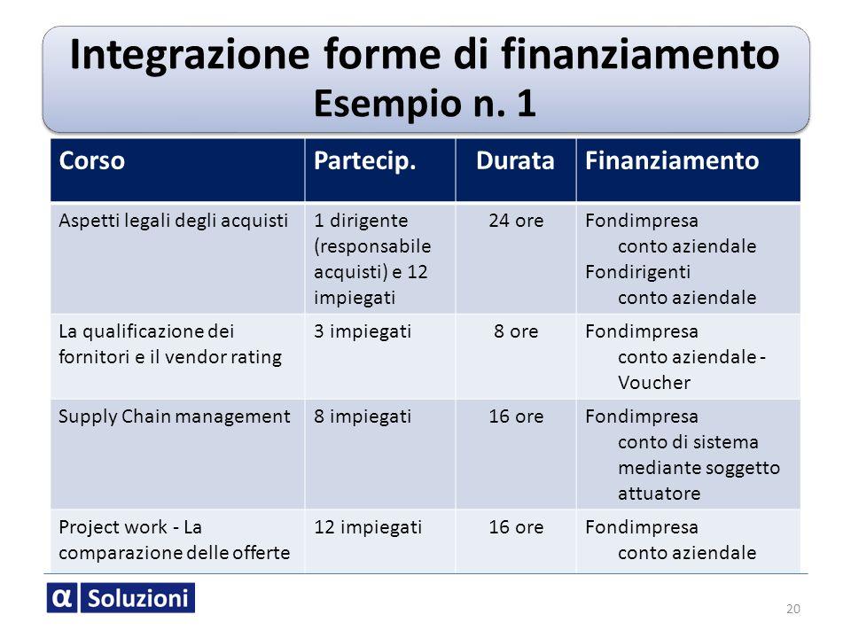 Integrazione forme di finanziamento Esempio n. 1 CorsoPartecip.DurataFinanziamento Aspetti legali degli acquisti1 dirigente (responsabile acquisti) e