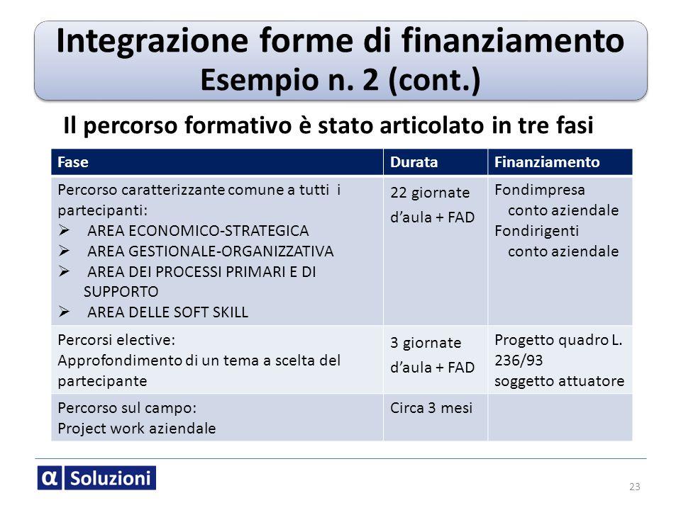 23 Integrazione forme di finanziamento Esempio n. 2 (cont.) FaseDurataFinanziamento Percorso caratterizzante comune a tutti i partecipanti: AREA ECONO
