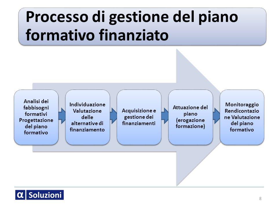 8 Processo di gestione del piano formativo finanziato Individuazione Valutazione delle alternative di finanziamento Acquisizione e gestione dei finanz