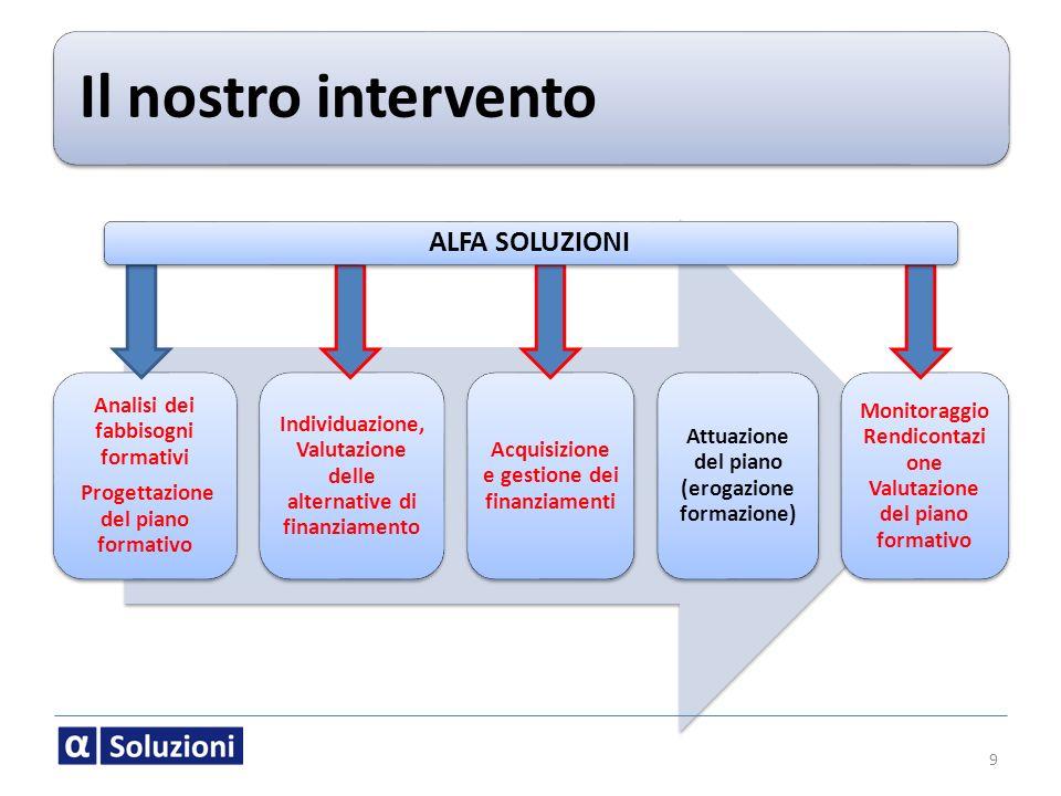 Il nostro intervento Analisi dei fabbisogni formativi Progettazione del piano formativo Individuazione, Valutazione delle alternative di finanziamento