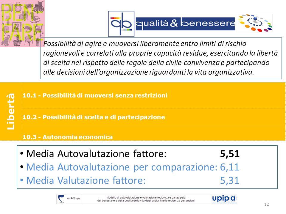 12 Libertà 10.1 - Possibilità di muoversi senza restrizioni 10.2 - Possibilità di scelta e di partecipazione 10.3 - Autonomia economica Media Autovalu