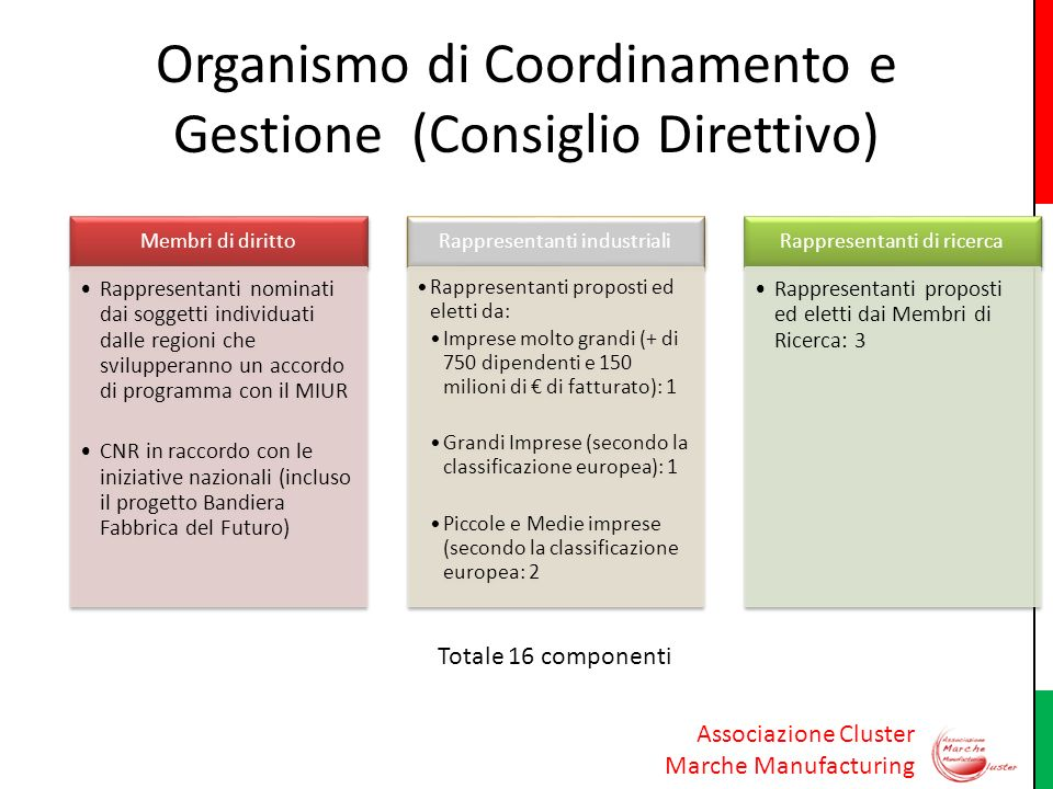 Associazione Cluster Marche Manufacturing Organismo di Coordinamento e Gestione (Consiglio Direttivo) Membri di diritto Rappresentanti nominati dai so
