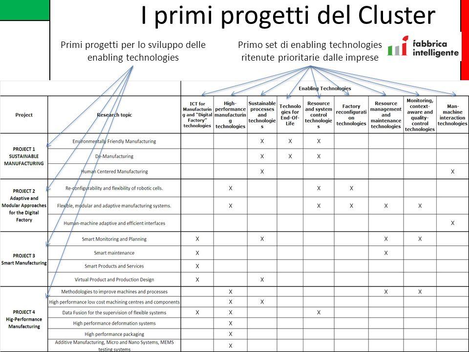 Associazione Cluster Marche Manufacturing I primi progetti del Cluster Primo set di enabling technologies ritenute prioritarie dalle imprese Primi pro