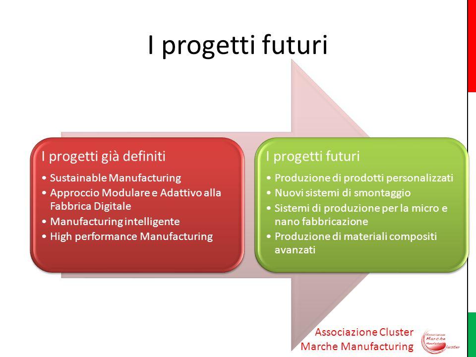 Associazione Cluster Marche Manufacturing I progetti futuri I progetti già definiti Sustainable Manufacturing Approccio Modulare e Adattivo alla Fabbr