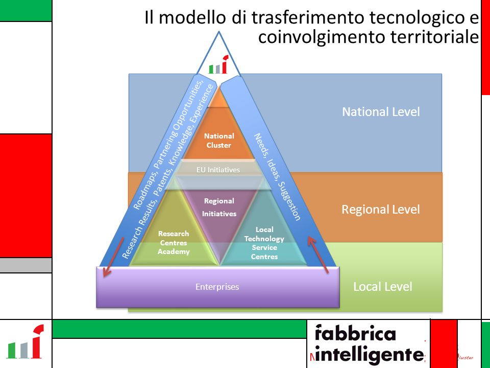 Associazione Cluster Marche Manufacturing Il modello di trasferimento tecnologico e coinvolgimento territoriale National Level Regional Level Local Level National Cluster Research Centres Academy Regional Initiatives Local Technology Service Centres Roadmaps, Partnering Opportunities, Research Results, Patents, Knowledge, Experience Needs, Ideas, Suggestion Enterprises EU Initiatives