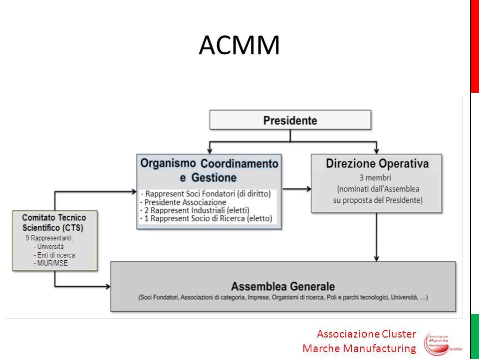Associazione Cluster Marche Manufacturing ACMM