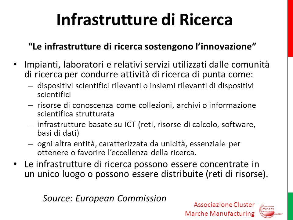 Associazione Cluster Marche Manufacturing Infrastrutture di Ricerca Le infrastrutture di ricerca sostengono linnovazione Impianti, laboratori e relati