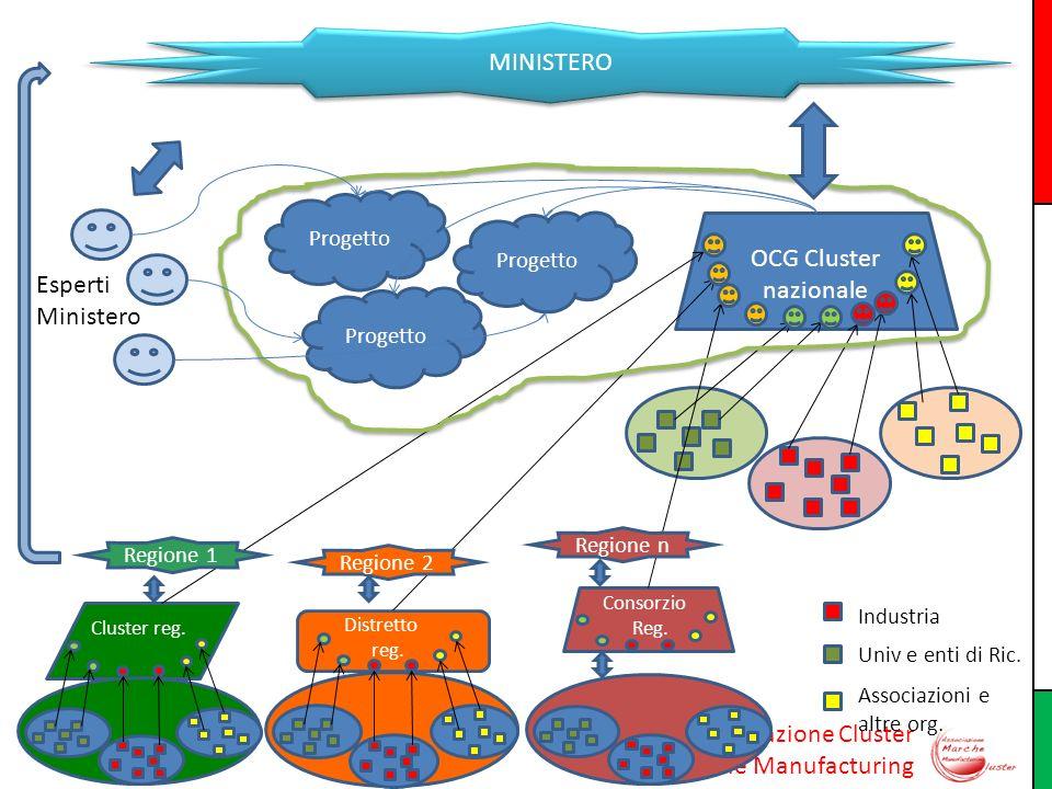 Associazione Cluster Marche Manufacturing OCG Cluster nazionale Progetto Cluster reg. Distretto reg. Consorzio Reg. Esperti Ministero Regione 1 MINIST