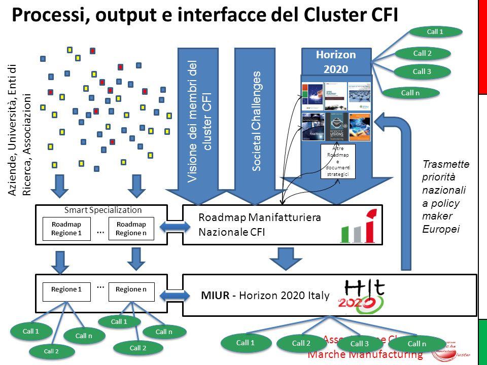Associazione Cluster Marche Manufacturing MIUR - Horizon 2020 Italy Roadmap Manifatturiera Nazionale CFI Trasmette priorità nazionali a policy maker E