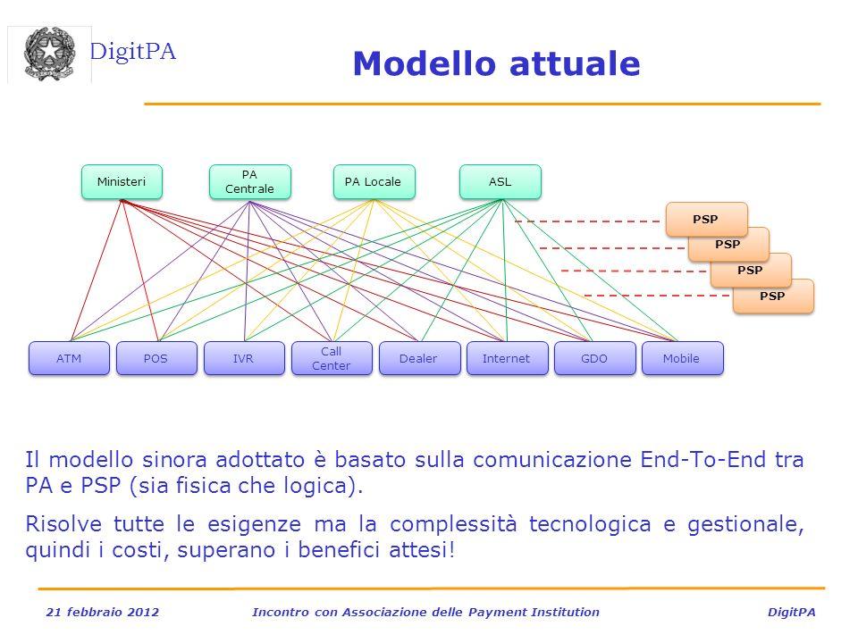 DigitPA 21 febbraio 2012Incontro con Associazione delle Payment Institution DigitPA Modello attuale Il modello sinora adottato è basato sulla comunica