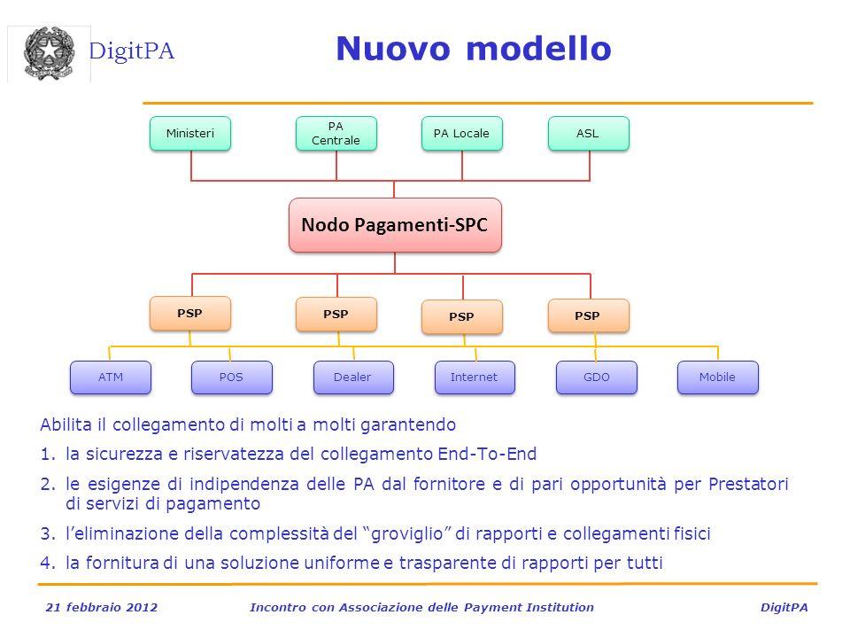 DigitPA 21 febbraio 2012Incontro con Associazione delle Payment Institution DigitPA Nuovo modello Abilita il collegamento di molti a molti garantendo