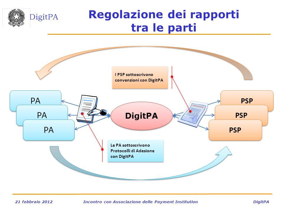 DigitPA 21 febbraio 2012Incontro con Associazione delle Payment Institution DigitPA Regolazione dei rapporti tra le parti DigitPA PA PSP I PSP sottosc