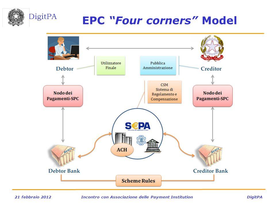 DigitPA 21 febbraio 2012Incontro con Associazione delle Payment Institution DigitPA EPC Four corners Model