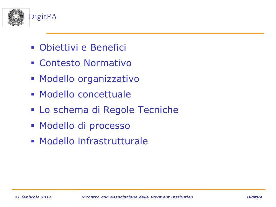 DigitPA 21 febbraio 2012Incontro con Associazione delle Payment Institution DigitPA Obiettivi e Benefici Contesto Normativo Modello organizzativo Mode