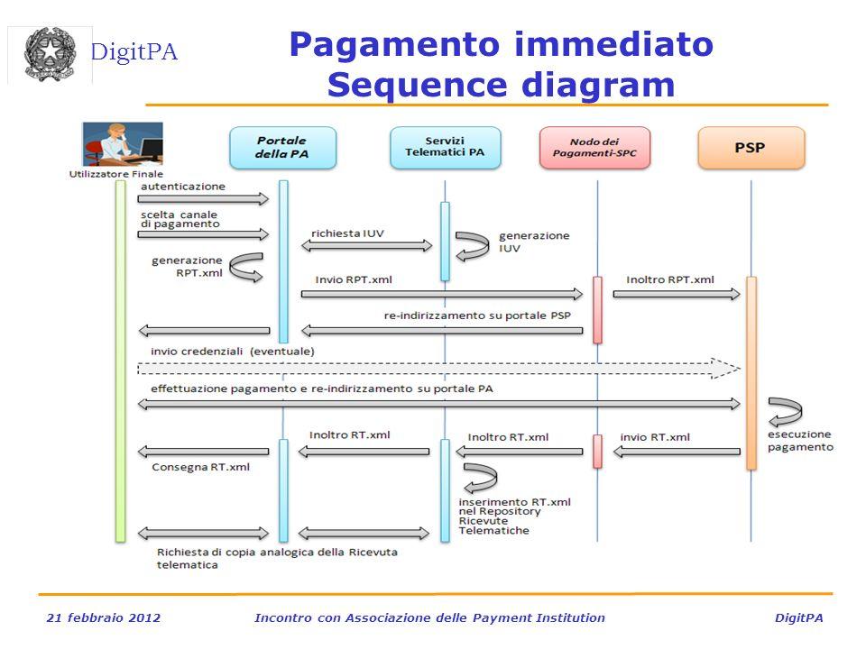 DigitPA 21 febbraio 2012Incontro con Associazione delle Payment Institution DigitPA Pagamento immediato Sequence diagram