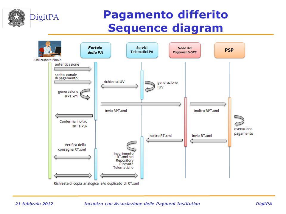 DigitPA 21 febbraio 2012Incontro con Associazione delle Payment Institution DigitPA Pagamento differito Sequence diagram