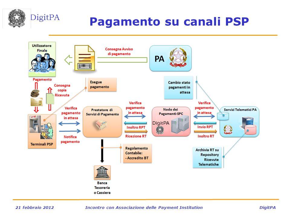 DigitPA 21 febbraio 2012Incontro con Associazione delle Payment Institution DigitPA Pagamento su canali PSP