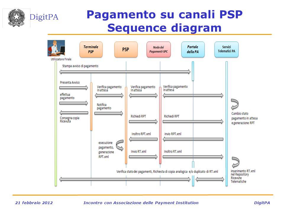 DigitPA 21 febbraio 2012Incontro con Associazione delle Payment Institution DigitPA Pagamento su canali PSP Sequence diagram