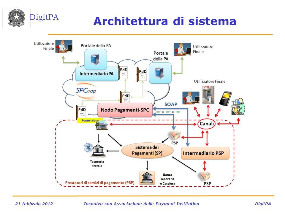 DigitPA 21 febbraio 2012Incontro con Associazione delle Payment Institution DigitPA Architettura di sistema