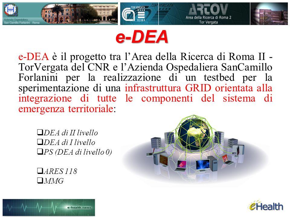 e-DEA e-DEA è il progetto tra lArea della Ricerca di Roma II - TorVergata del CNR e lAzienda Ospedaliera SanCamillo Forlanini per la realizzazione di un testbed per la sperimentazione di una infrastruttura GRID orientata alla integrazione di tutte le componenti del sistema di emergenza territoriale: DEA di II livello DEA di I livello PS (DEA di livello 0) ARES 118 MMG