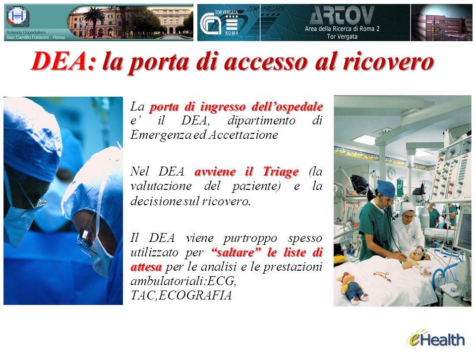 porta di ingresso dellospedale La porta di ingresso dellospedale e il DEA, dipartimento di Emergenza ed Accettazione avviene il Triage Nel DEA avviene il Triage (la valutazione del paziente) e la decisione sul ricovero.