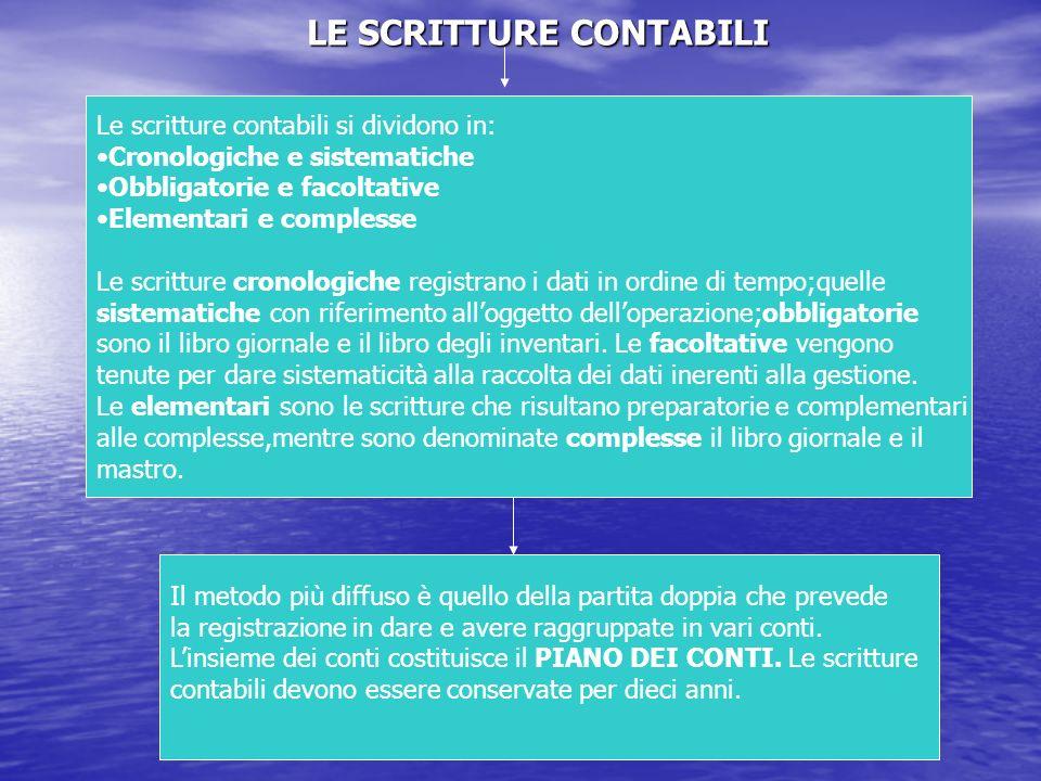 LE SCRITTURE CONTABILI Le scritture contabili si dividono in: Cronologiche e sistematiche Obbligatorie e facoltative Elementari e complesse Le scrittu