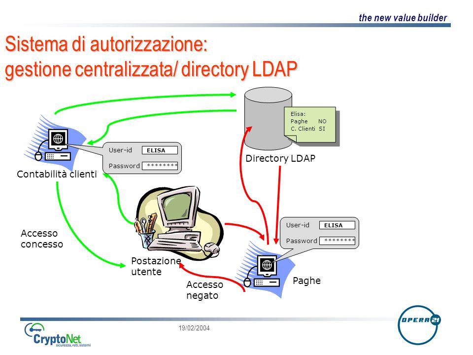 the new value builder 19/02/2004 User-id Password Sistema di autorizzazione: gestione centralizzata/ directory LDAP Postazione utente Directory LDAP Contabilità clienti Paghe ******** Elisa: Paghe NO C.