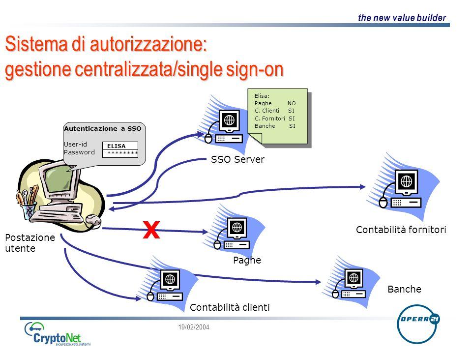 the new value builder 19/02/2004 Sistema di autorizzazione: gestione centralizzata/single sign-on Postazione utente Autenticazione a SSO User-id Password SSO Server ELISA ******** Elisa: Paghe NO C.