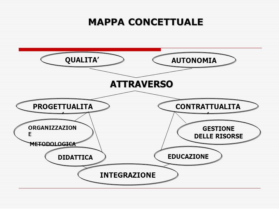 MAPPA CONCETTUALE MAPPA CONCETTUALE ATTRAVERSO GESTIONE DELLE RISORSE ORGANIZZAZION E METODOLOGICA INTEGRAZIONE AUTONOMIA QUALITA CONTRATTUALITA PROGETTUALITA EDUCAZIONE DIDATTICA