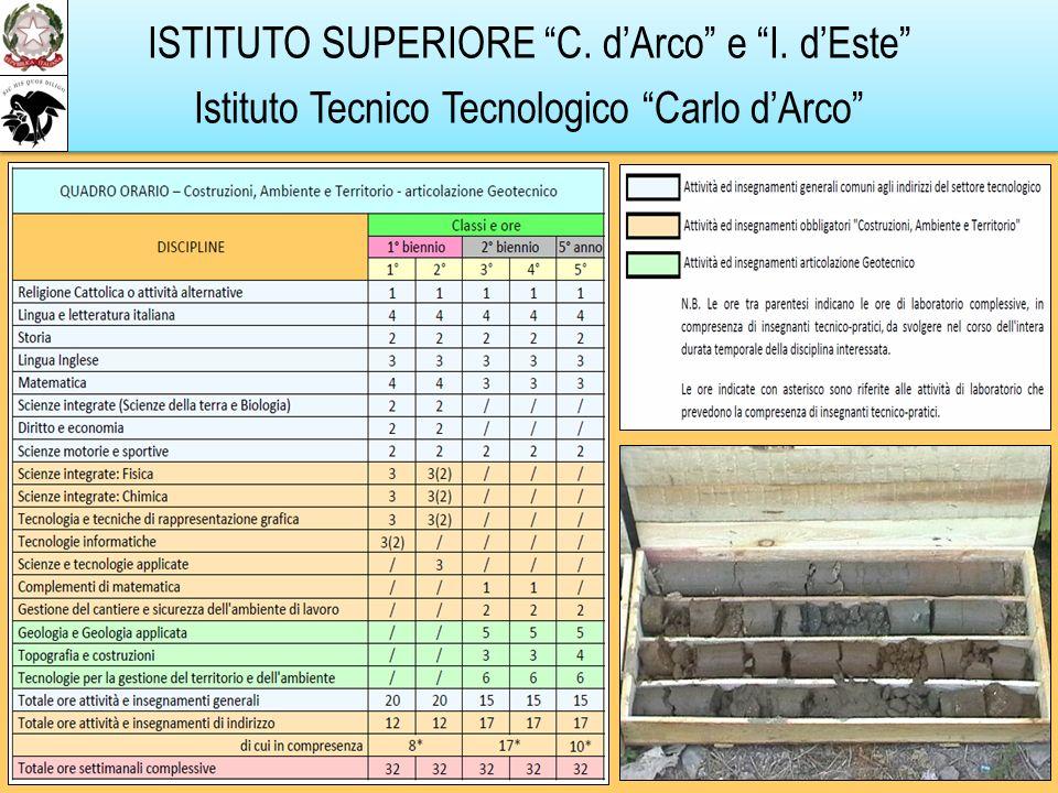 ISTITUTO SUPERIORE C. dArco e I. dEste Istituto Tecnico Tecnologico Carlo dArco