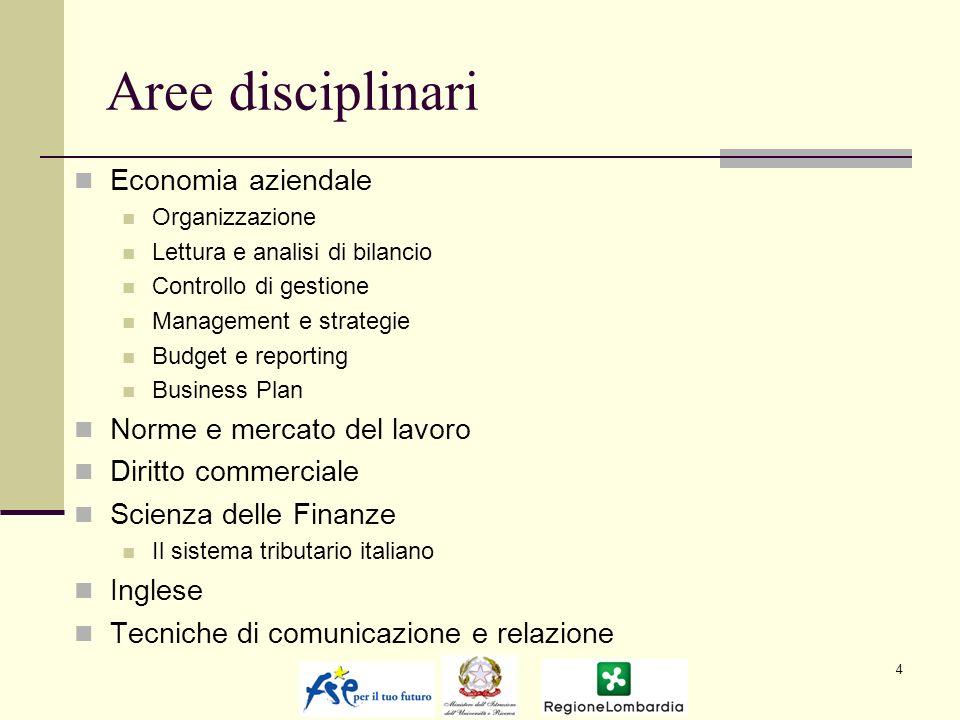 Aree disciplinari Economia aziendale Organizzazione Lettura e analisi di bilancio Controllo di gestione Management e strategie Budget e reporting Business Plan Norme e mercato del lavoro Diritto commerciale Scienza delle Finanze Il sistema tributario italiano Inglese Tecniche di comunicazione e relazione 4