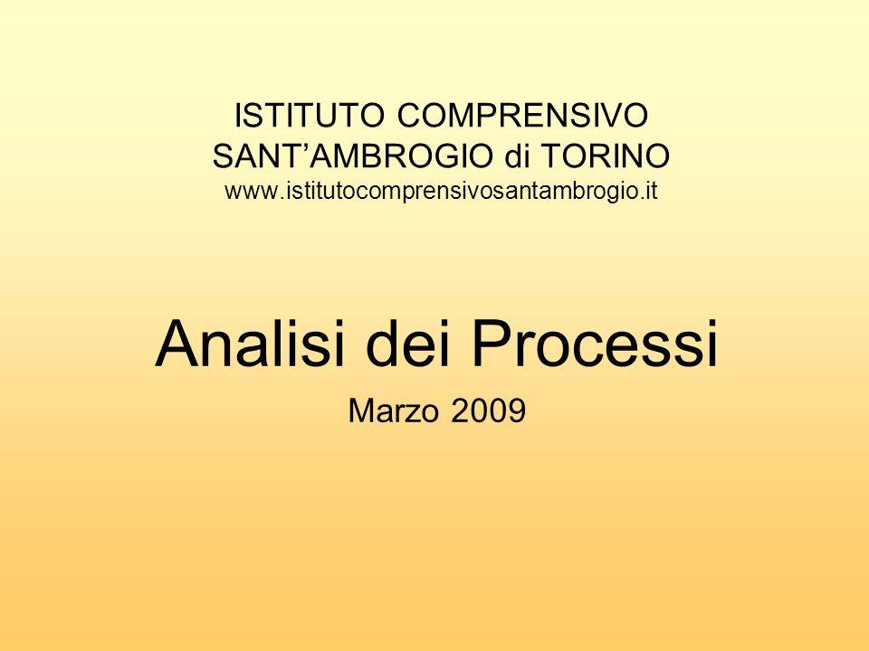 ISTITUTO COMPRENSIVO SANTAMBROGIO di TORINO www.istitutocomprensivosantambrogio.it Analisi dei Processi Marzo 2009